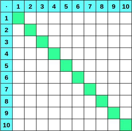1x1 Tabellen Zum Ausdrucken Einmaleins üben Grundschule