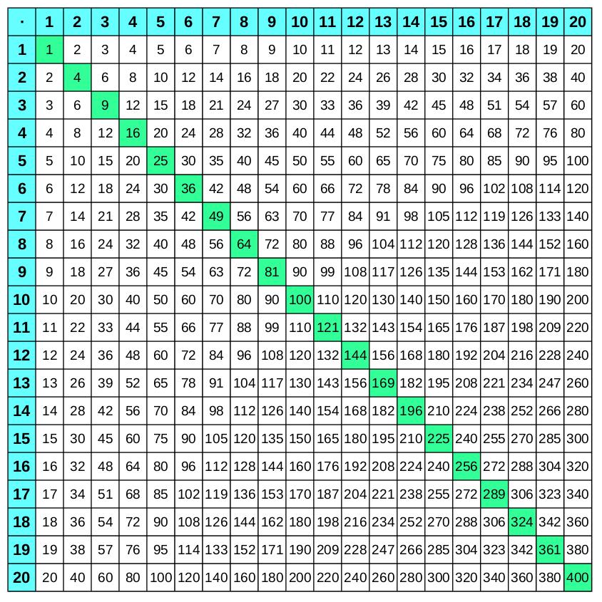 1x1 Tabellen (großes Einmaleins) zum Ausdrucken   Multiplizieren